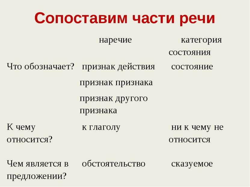 Сопоставим части речи  наречие категория состояния Что обозначает? признак ...