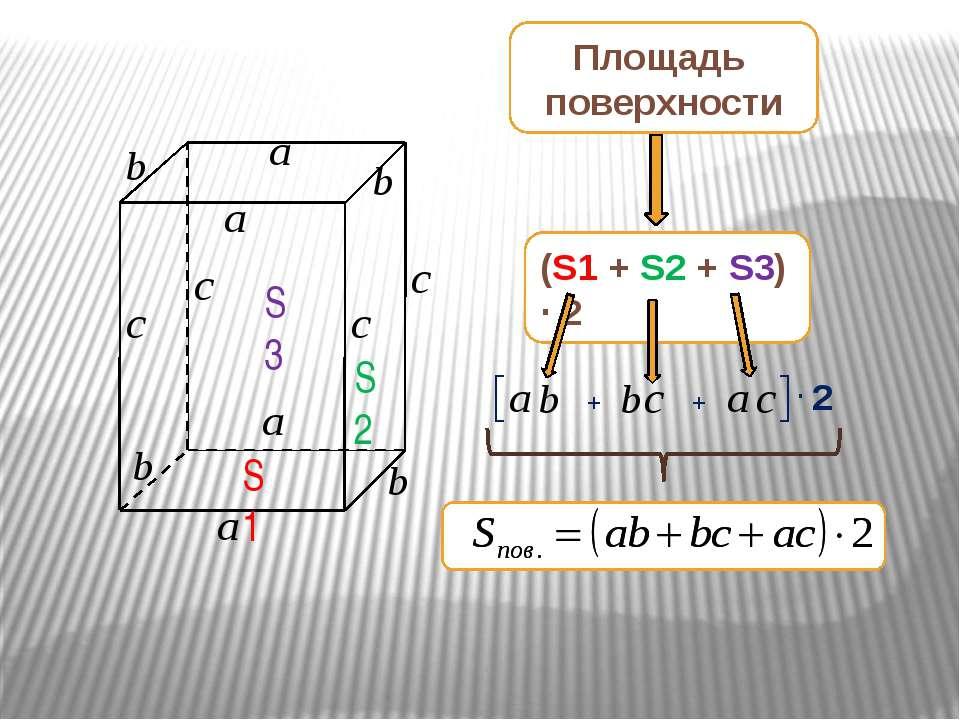 S1 S2 S3 Площадь поверхности (S1 + S2 + S3) · 2 + + · 2