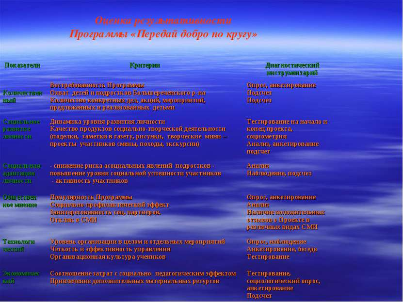 Оценка результативности Программы «Передай добро по кругу» Показатели Критери...