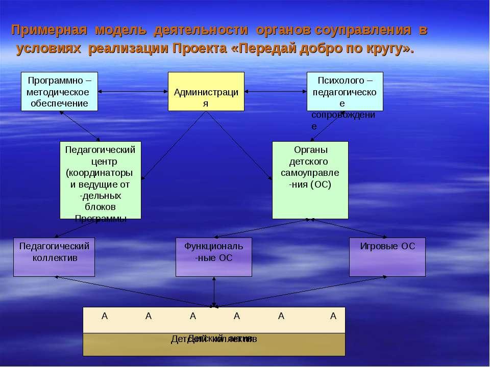 Примерная модель деятельности органов соуправления в условиях реализации Прое...