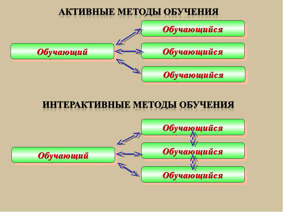 Обучающий Обучающийся Обучающийся Обучающийся Обучающий Обучающийся Обучающий...