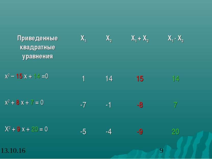 Приведенные квадратные уравнения X1 X2 X1 + X2 X1 ∙ X2 x2 – 15 x + 14 =0 1 14...
