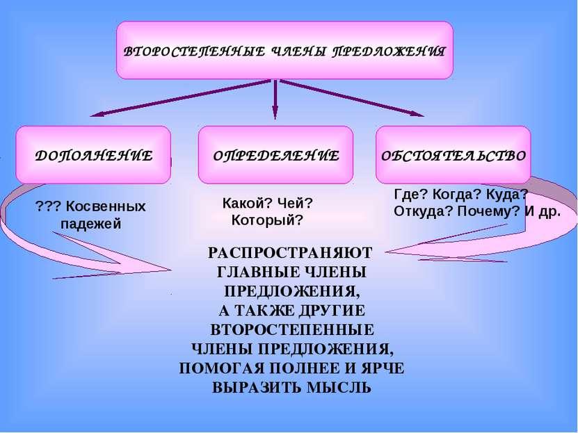ДОПОЛНЕНИЕ ОПРЕДЕЛЕНИЕ ОБСТОЯТЕЛЬСТВО ВТОРОСТЕПЕННЫЕ ЧЛЕНЫ ПРЕДЛОЖЕНИЯ РАСПРО...