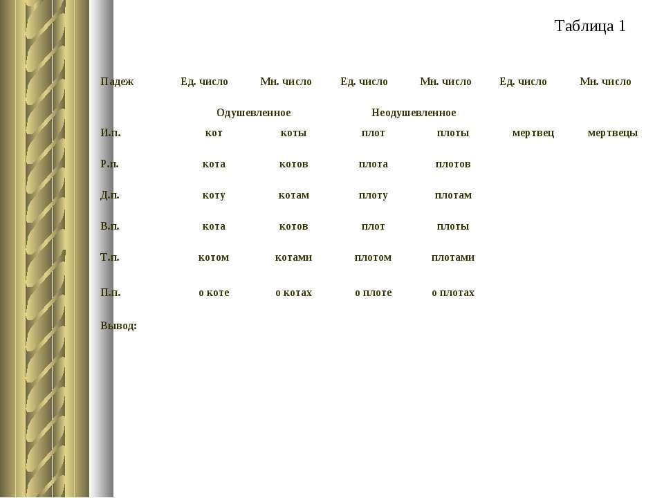 Таблица 1 Падеж Ед. число Мн. число Ед. число Мн. число Ед. число Мн. число О...