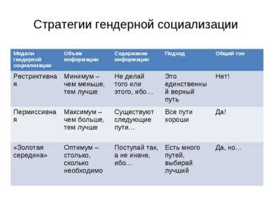 Стратегии гендерной социализации Модели гендерной социализации Объем информац...