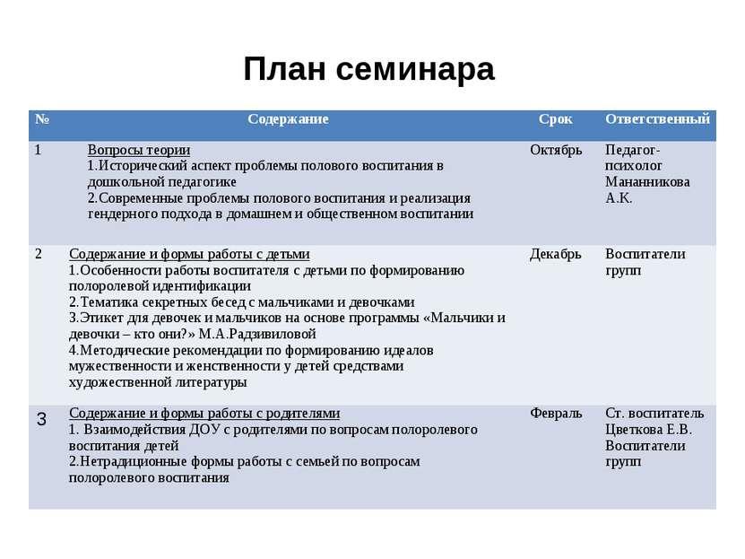 План семинара № Содержание Срок Ответственный 1 Вопросы теории Исторический а...