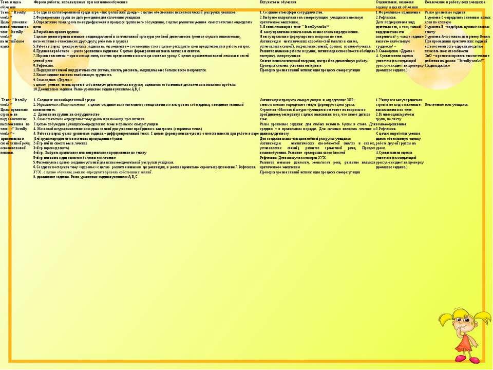 Тема и цель обучения Формы работы, используемые при активном обучении Результ...