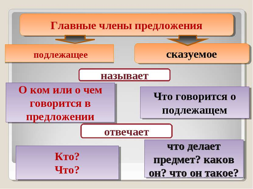 подлежащее Главные члены предложения сказуемое называет О ком или о чем говор...