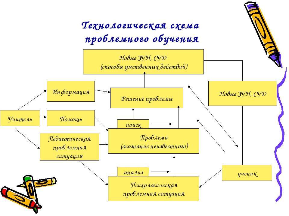 Технологическая схема проблемного обучения Новые ЗУН, СУД (способы умственных...