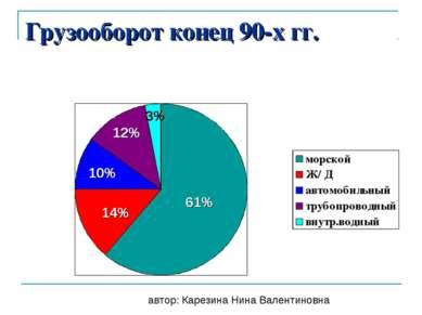 Грузооборот конец 90-х гг. 61% 14% 10% 12% 3% автор: Карезина Нина Валентиновна