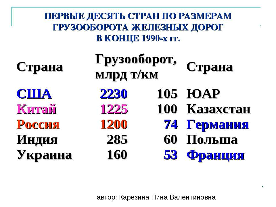 ПЕРВЫЕ ДЕСЯТЬ СТРАН ПО РАЗМЕРАМ ГРУЗООБОРОТА ЖЕЛЕЗНЫХ ДОРОГ В КОНЦЕ 1990-х гг...