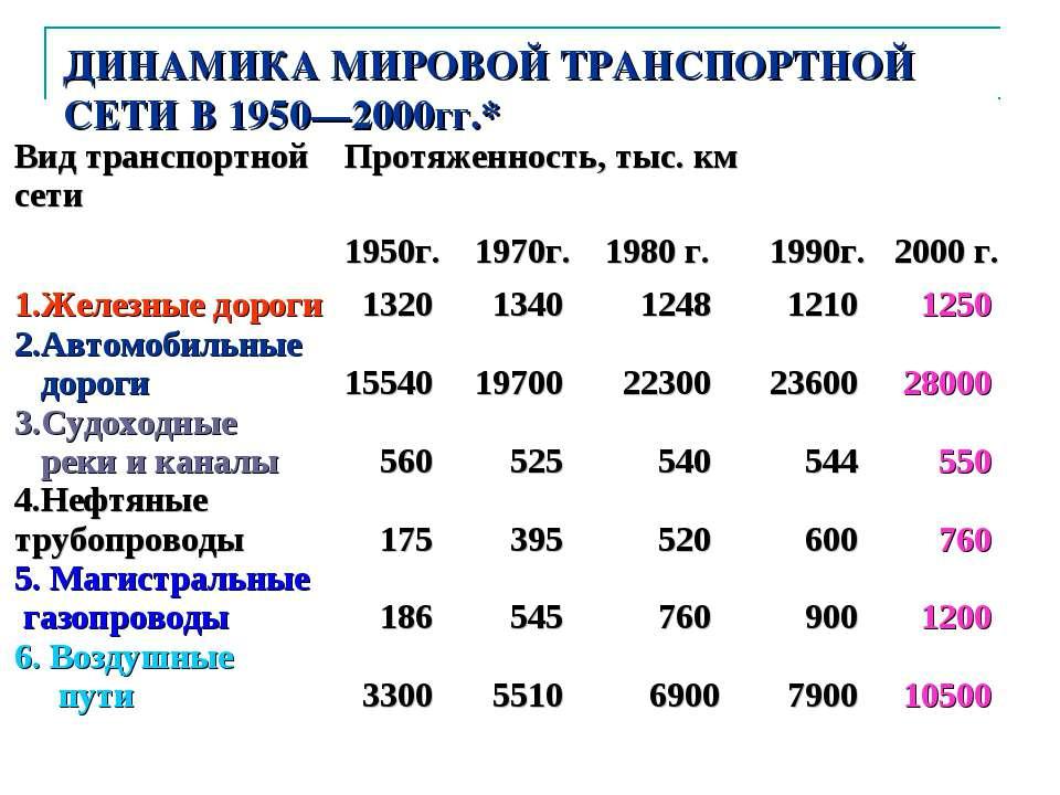 ДИНАМИКА МИРОВОЙ ТРАНСПОРТНОЙ СЕТИ В 1950—2000гг.* автор: Карезина Нина Вален...