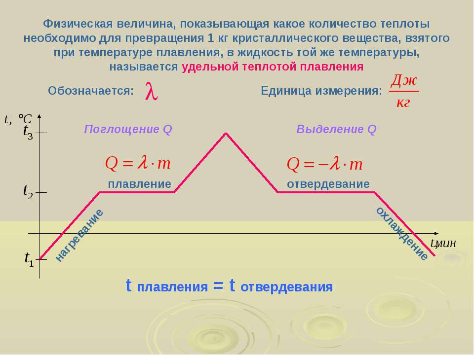плавление нагревание отвердевание охлаждение Физическая величина, показывающа...