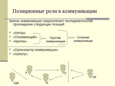 Позиционные роли в коммуникации Законы коммуникации предполагают последовател...