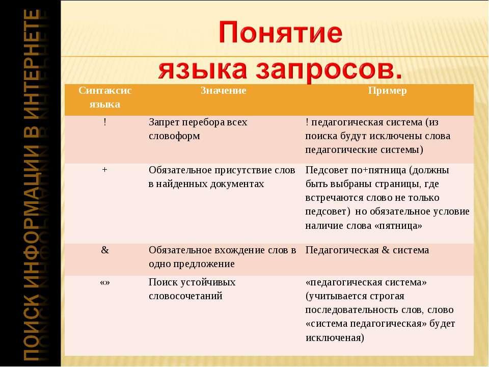 Синтаксис языка Значение Пример ! Запрет перебора всех словоформ ! педагогиче...