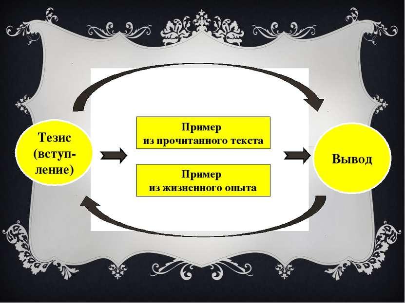 Тезис (вступ-ление) Вывод Пример из прочитанного текста Пример из жизненного ...