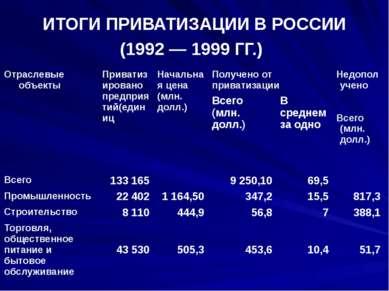 ИТОГИ ПРИВАТИЗАЦИИ В РОССИИ (1992 — 1999 ГГ.) Отраслевые объекты Приватизиров...