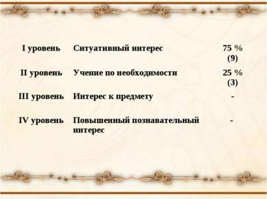I уровень Ситуативный интерес 75 % (9) II уровень Учение по необходимости 25 ...