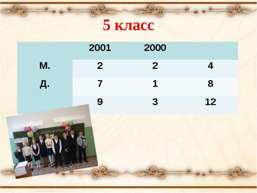 5 класс 2001 2000 М. 2 2 4 Д. 7 1 8 9 3 12