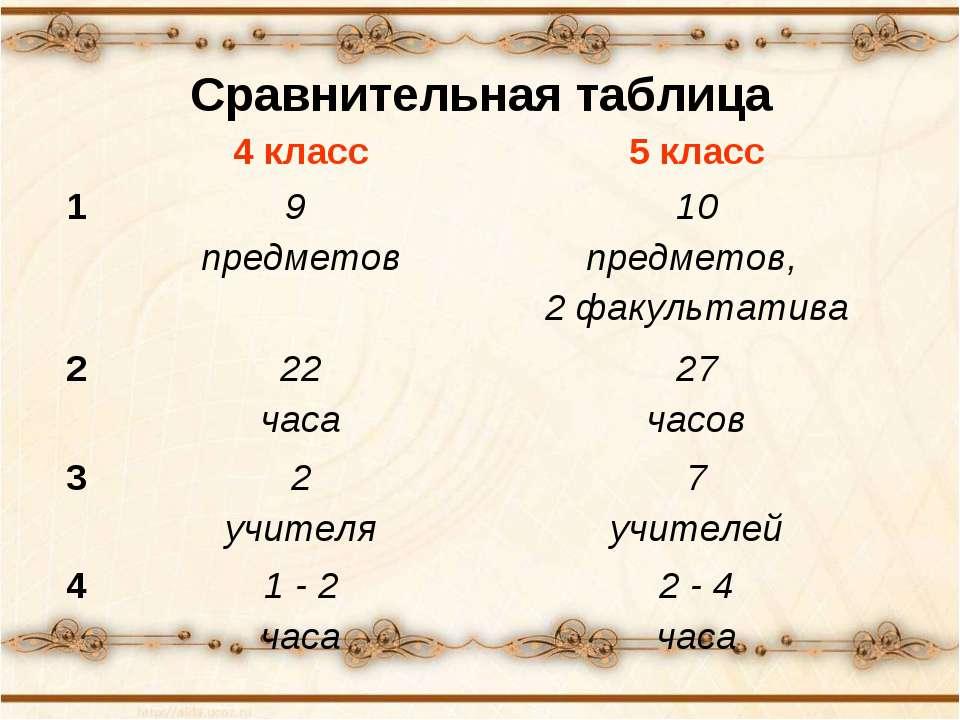 Сравнительная таблица 4 класс 5 класс 1 9 предметов 10 предметов, 2 факультат...