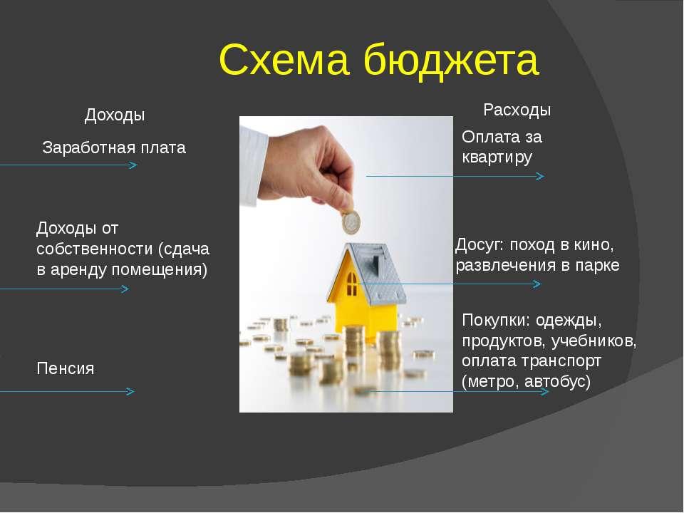 Схема бюджета Доходы Заработная плата Расходы Оплата за квартиру Досуг: поход...