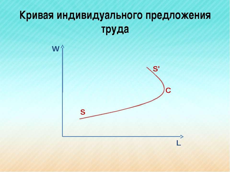 Кривая индивидуального предложения труда W L S S' C