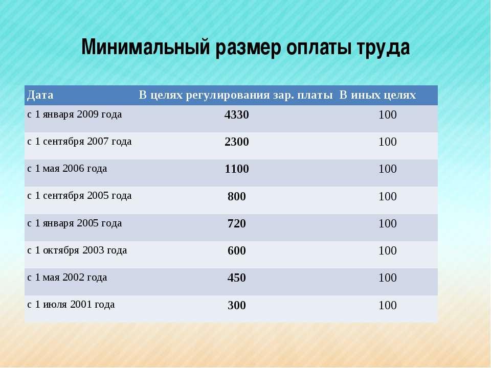 Минимальный размер оплаты труда Дата В целях регулирования зар. платы В иных ...