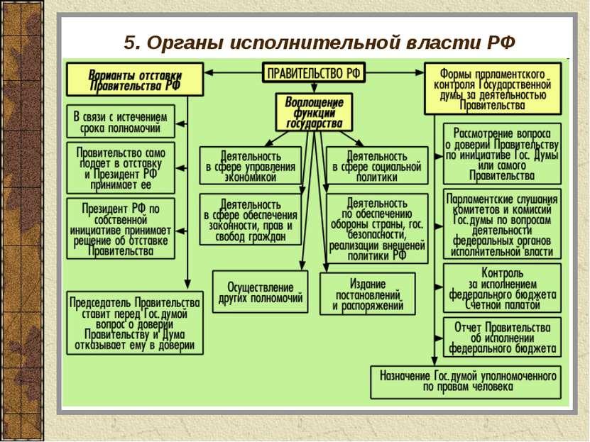 5. Органы исполнительной власти РФ