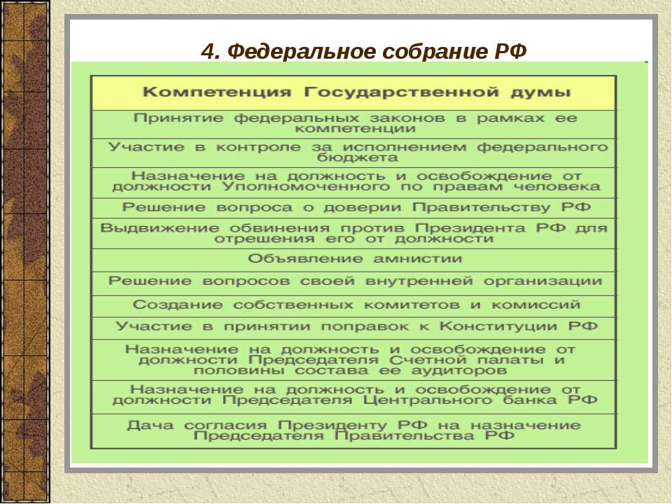 4. Федеральное собрание РФ