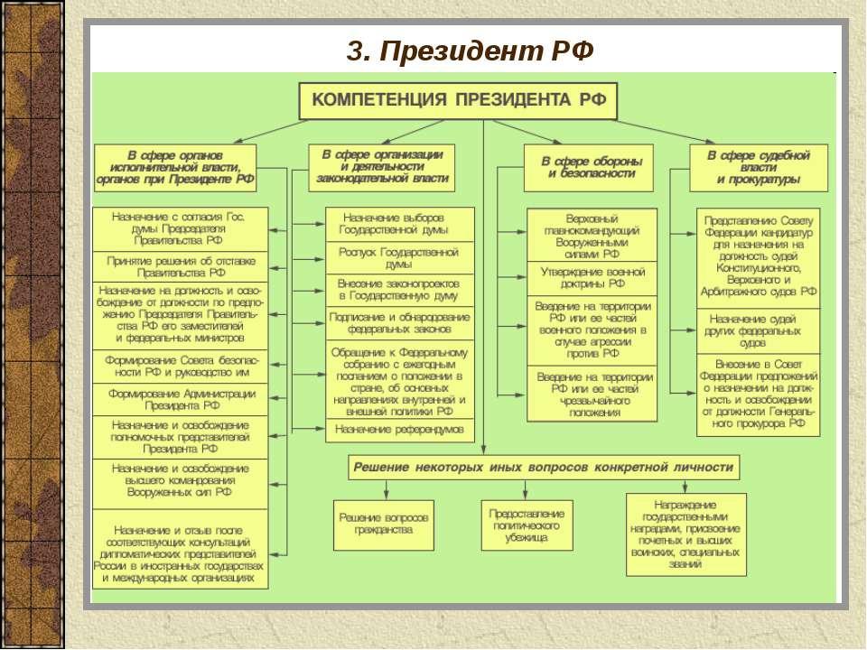 3. Президент РФ