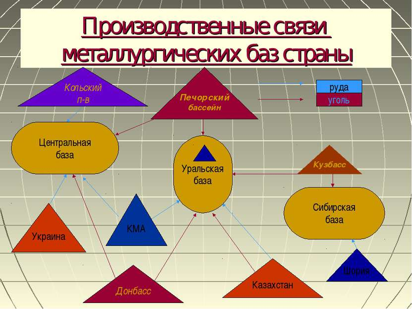 Производственные связи металлургических баз страны Центральная база Уральская...