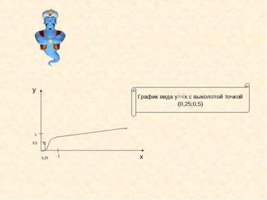 0,25 1 1 0,5 у х График вида у= х с выколотой точкой (0,25;0,5)
