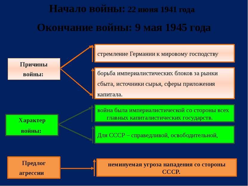 Начало войны: 22 июня 1941 года Окончание войны: 9 мая 1945 года Причины войн...
