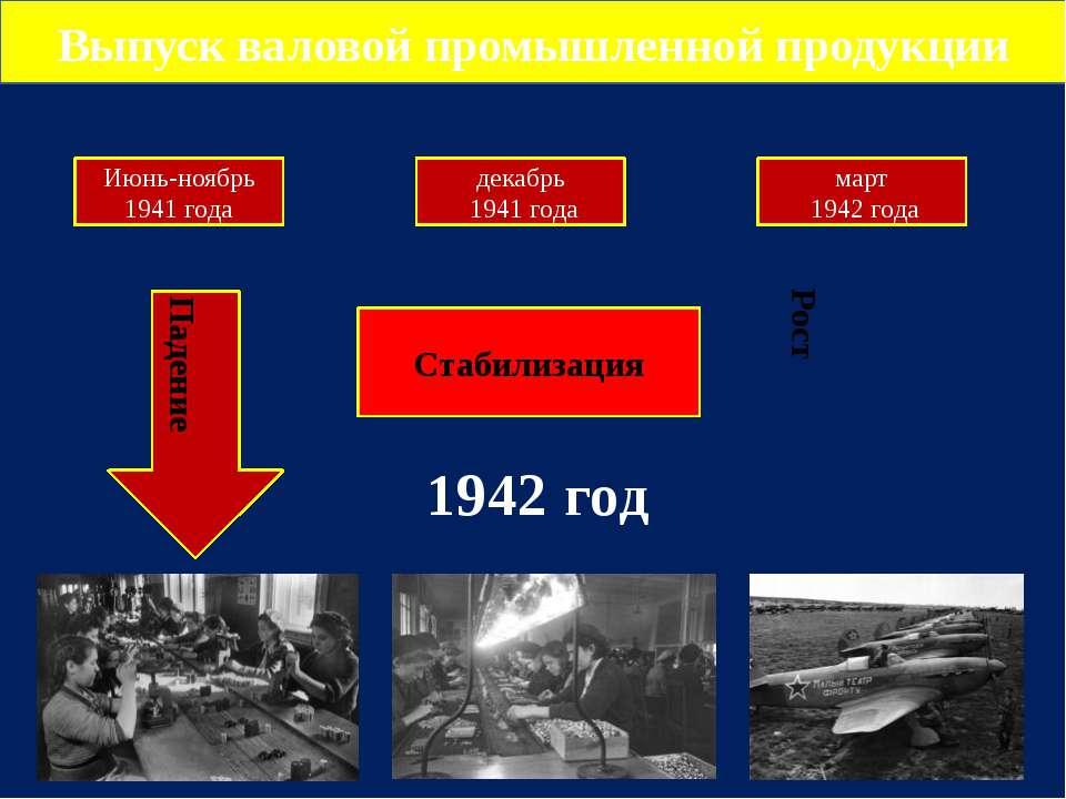 Выпуск валовой промышленной продукции Июнь-ноябрь 1941 года декабрь 1941 года...