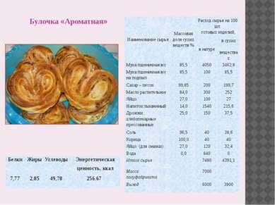 Булочка «Ароматная» Наименование сырья Массовая доля сухих веществ % Расход с...