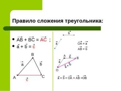 Правило сложения треугольника: AB + BC = AC ; a + b = c a b c A B C a b OA = ...