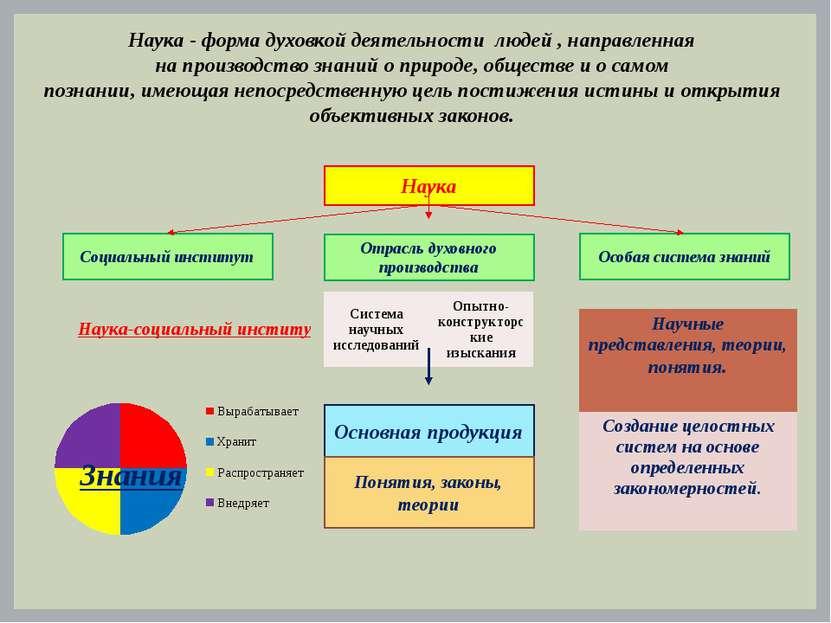 Наука - форма духовкой деятельности людей , направленная на производство знан...