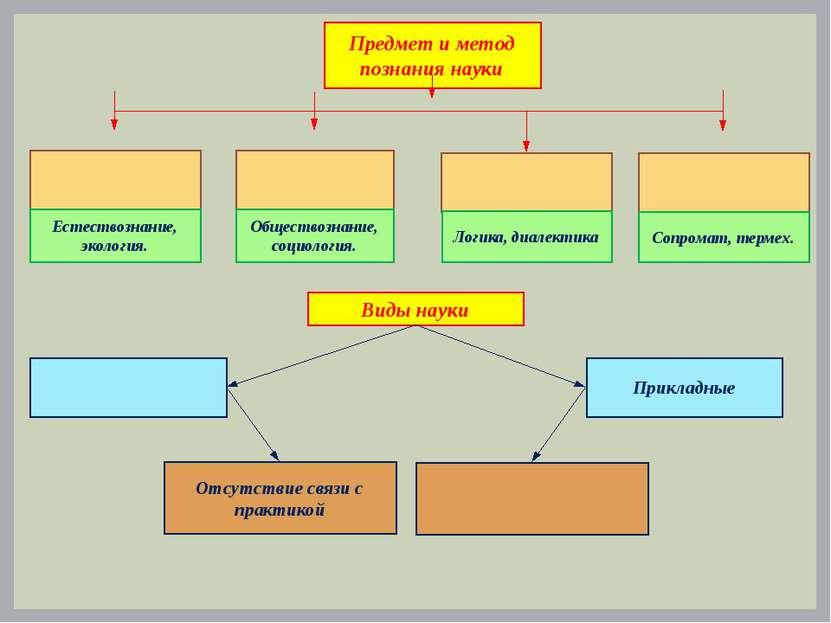 Предмет и метод познания науки Естествознание, экология. Обществознание, соци...