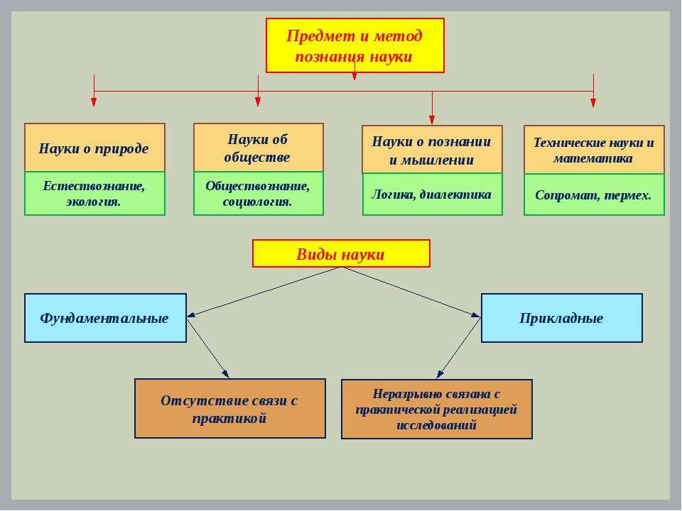 Предмет и метод познания науки Науки о природе Науки об обществе Науки о позн...