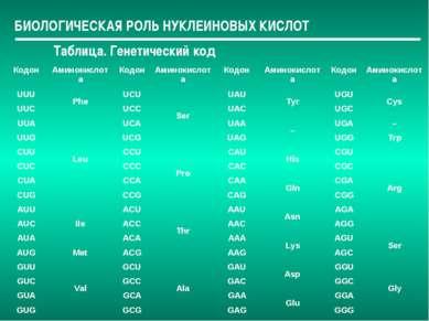 БИОЛОГИЧЕСКАЯ РОЛЬ НУКЛЕИНОВЫХ КИСЛОТ Таблица. Генетический код Кодон Аминоки...