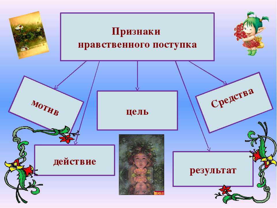 Признаки нравственного поступка мотив действие цель результат Средства