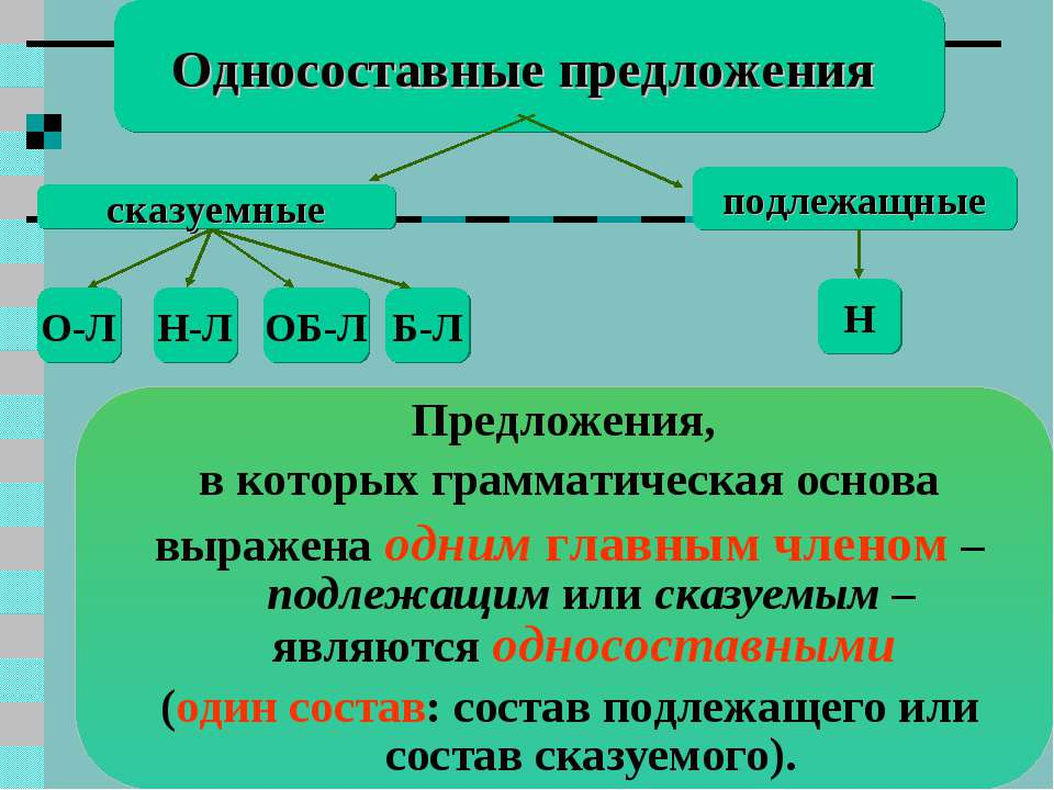 Односоставные предложения сказуемные подлежащные Н О-Л Н-Л ОБ-Л Б-Л Предложен...