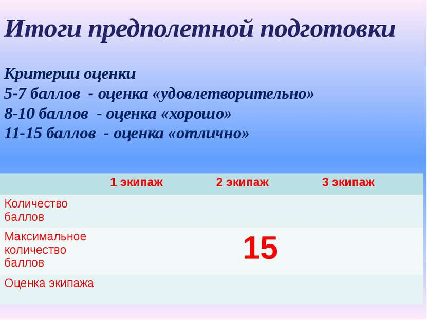 Итоги предполетной подготовки Критерии оценки 5-7 баллов - оценка «удовлетвор...