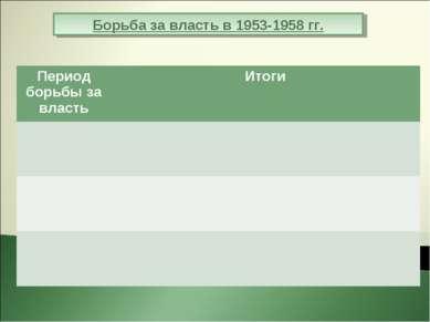 Борьба за власть в 1953-1958 гг. Период борьбы за власть Итоги