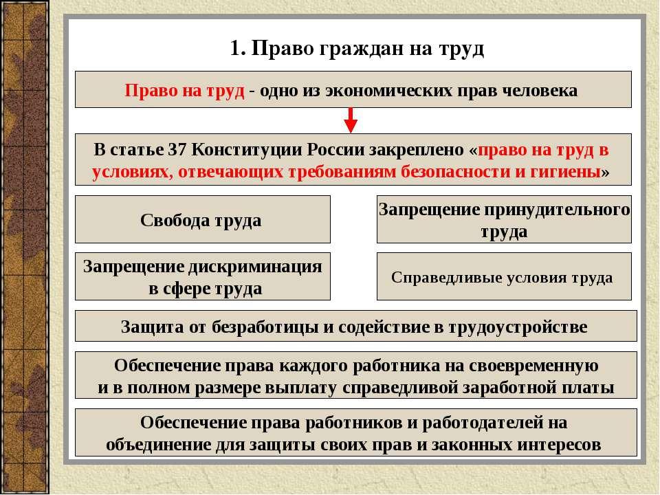 1. Право граждан на труд Право на труд- одно из экономических прав человека ...