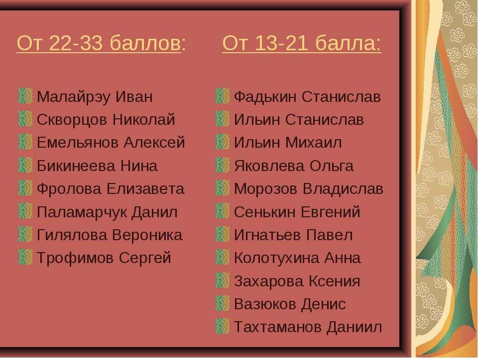 От 22-33 баллов: От 13-21 балла: Малайрэу Иван Скворцов Николай Емельянов Але...