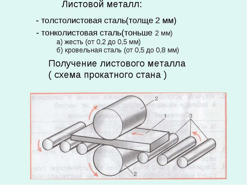 Листовой металл: - толстолистовая сталь(толще 2 мм) - тонколистовая сталь(тон...