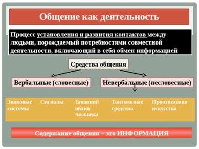Общение как деятельность Процесс установления и развития контактов между людь...