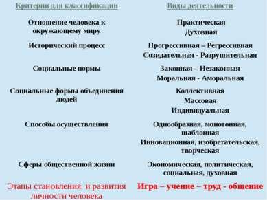 Критерии для классификации Виды деятельности Отношение человека к окружающему...