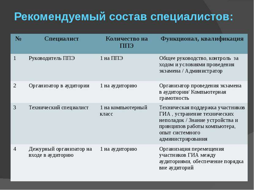 Рекомендуемый состав специалистов: № Специалист Количество на ППЭ Функционал,...